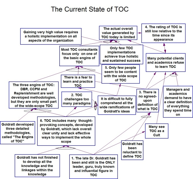 TOC challenges many paradigms v5