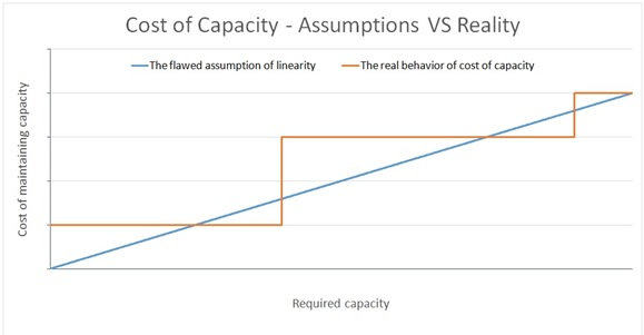 Cost of Capacity